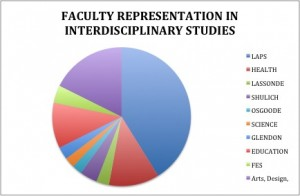 faculty representation in IS